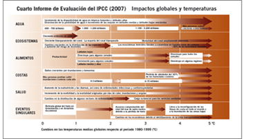Cuarto Informe de Evaluación del IPPC (Integrated Pollution Prevention and Control). Impactos globales y temperatura