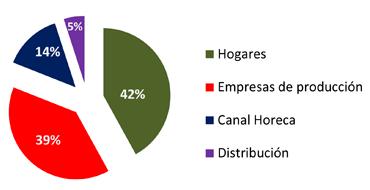 Procedencia desperdicio alimentario: 42% de los hogares, 39% de las empresas de producción, 5% de la distribución y 14% de hoteles y restaurantes.