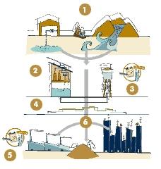 Las 6 fases del abastecimiento de agua para uso domestico, industriales, públicos,... En el texto que sigue se describen con detalle.